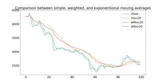 Comparison between simple, weighted, and exponential moving averages